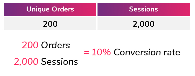 How to calculate your conversion rate