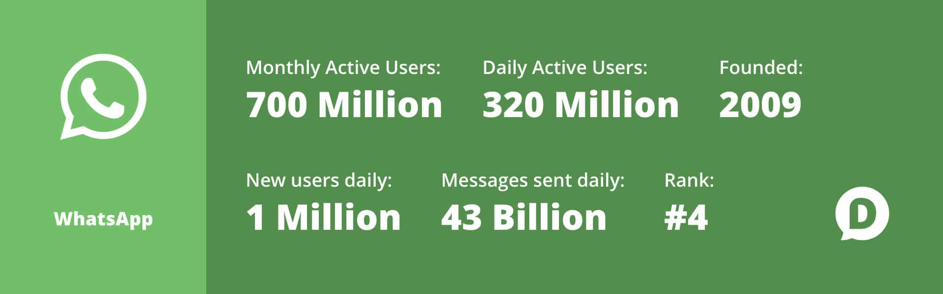 WhatsApp Usage 2018