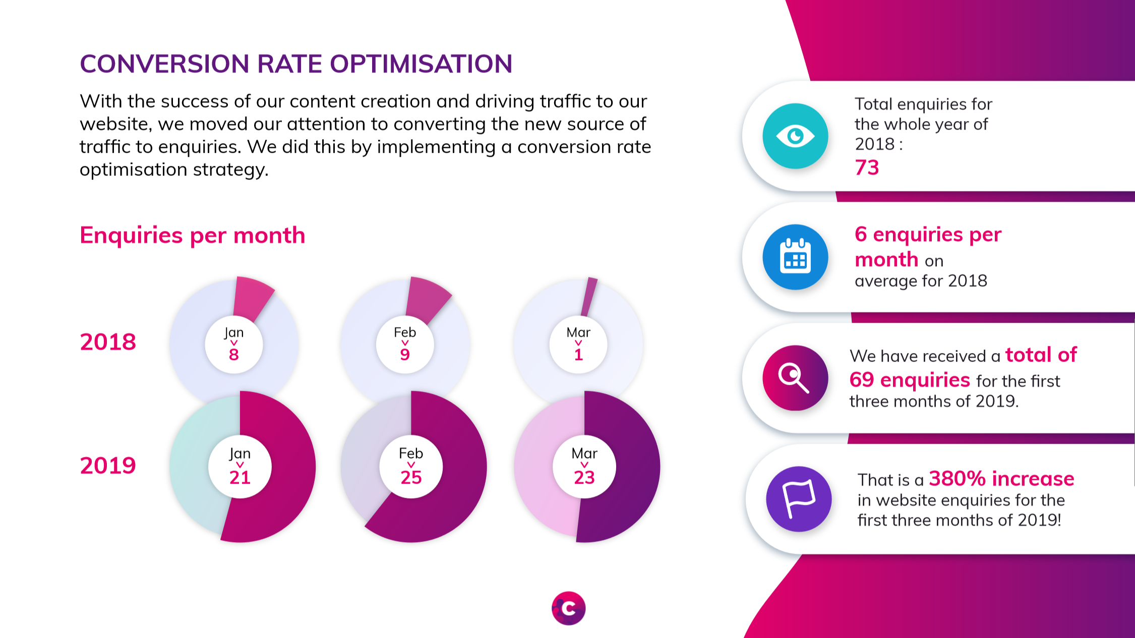 Conversion Rate Optimisation - Digital Marketing Agency - Cude Design