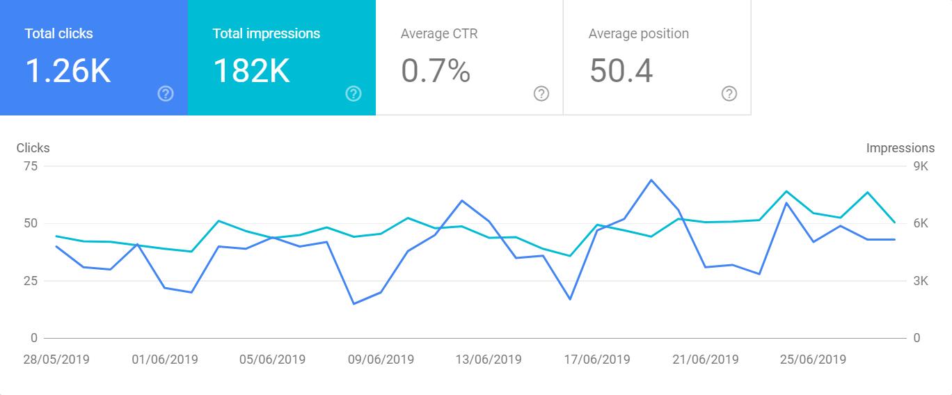 Google Impressions 2019