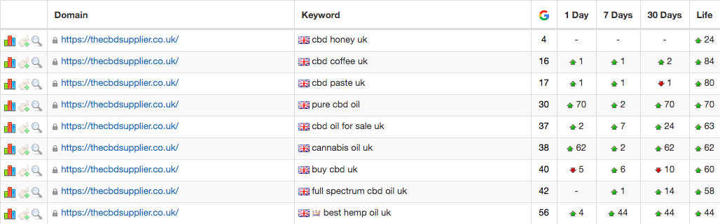 The CBD Supplier - Ranking - March